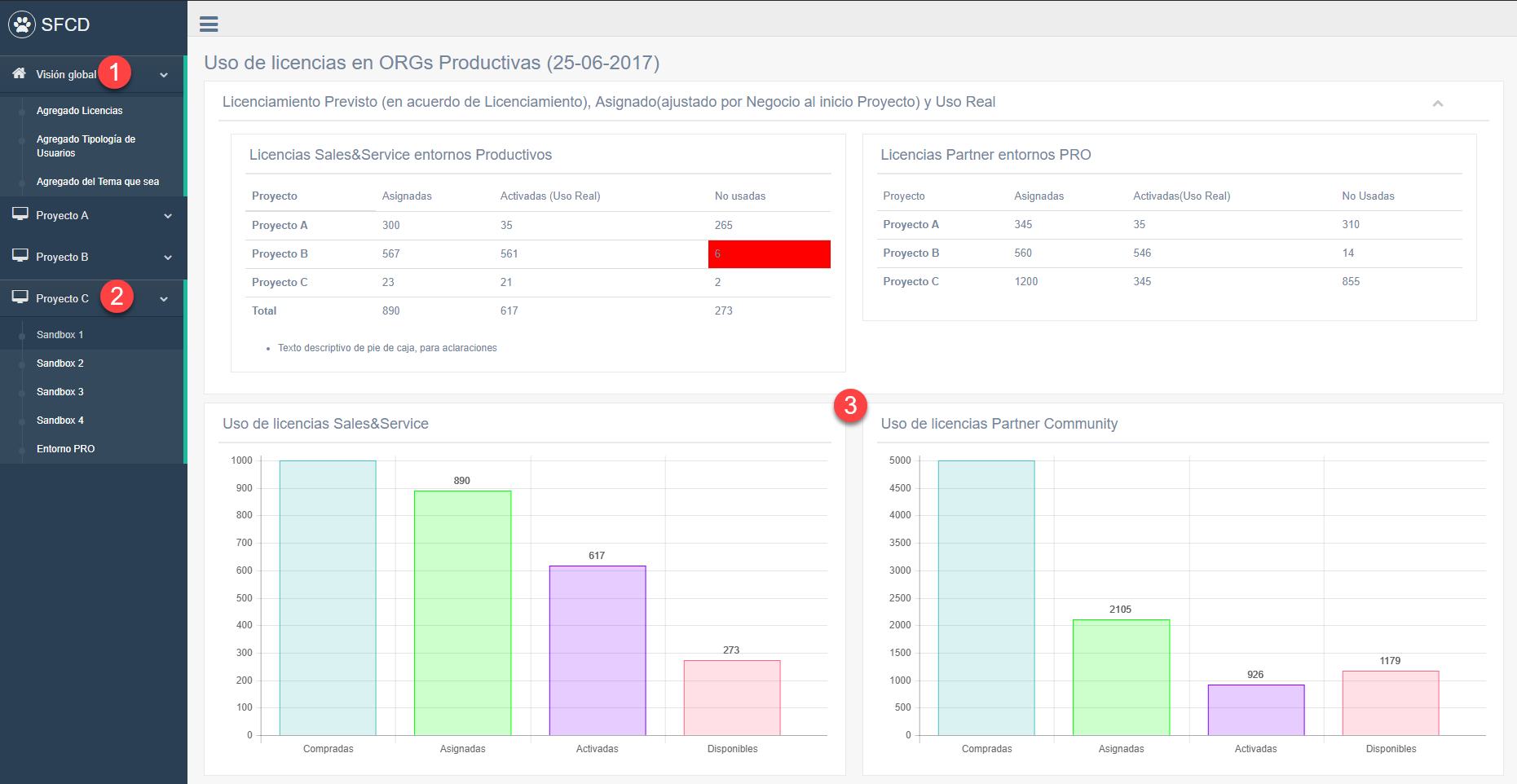 Cuadro Mando MultiORG para Salesforce
