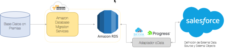 Diagrama uso de Salesforce Connect para acceso a una Base de Datos en Amazon RDS via Adaptador oData