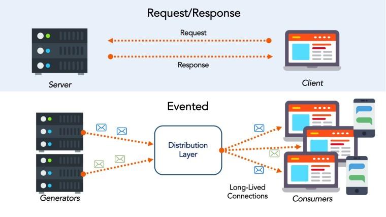 Comparación Arquitecturas API y EDA