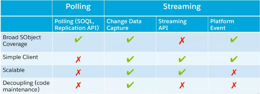 Comparación entre CDC y los otros mecanismos - Fuente: Salesforce