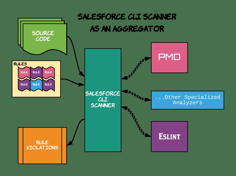 Esquema alto nivel Salesforce CLI Scanner